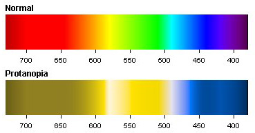 Protanopia Color Spectrum