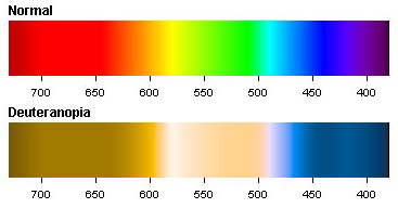 Deuteranopia Red Green Color Blindness Colblindor