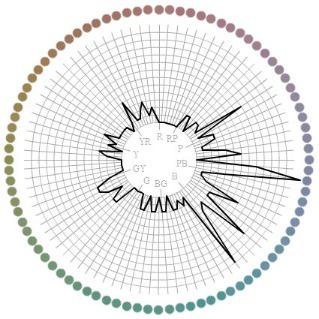 F M 100 Hue Color Blindness Test Colblindor